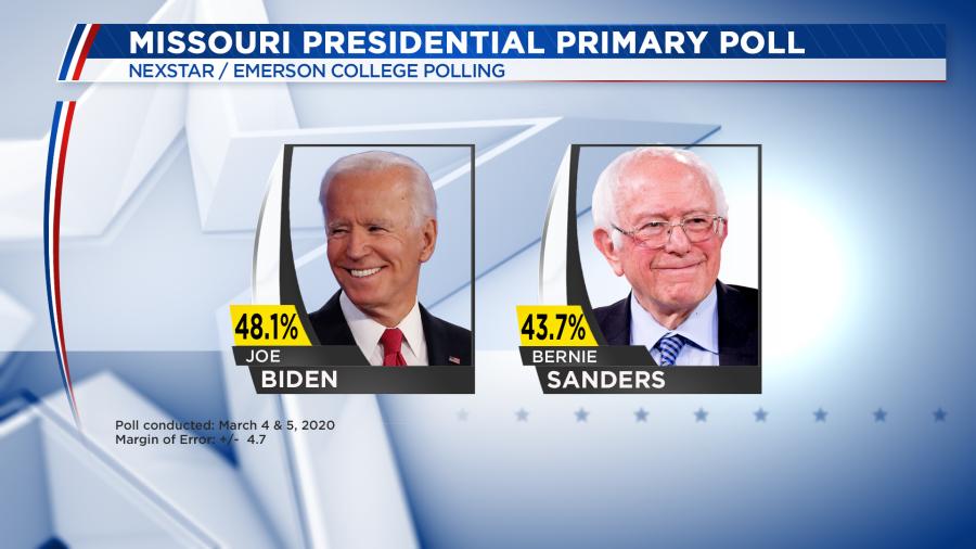 New poll shows Joe Biden ahead of Bernie Sanders in Missouri presidential primary