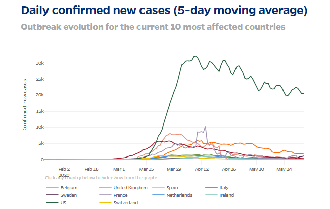 Picture of US coronavirus trend graphic