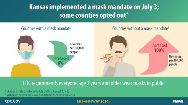 Mask mandate graphic from the CDC