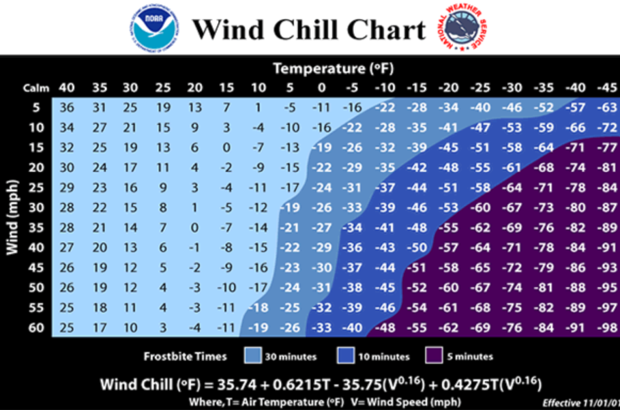 Chart of wind chill