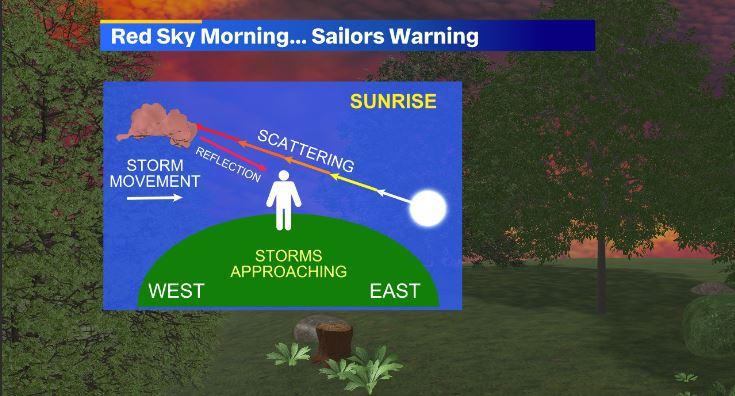 Graphic of morning sunrise diagram